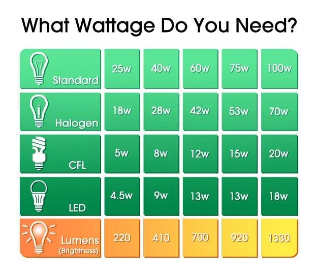 lampshoponline wattage comparison chart